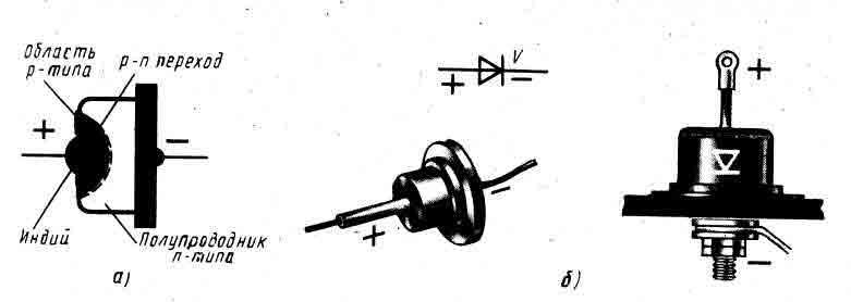 полупроводникового диода.