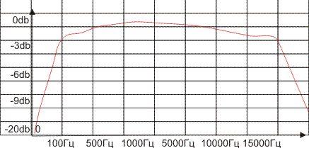 График амплитудно частотной характеристики (АЧХ).