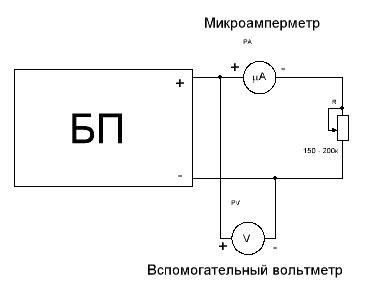 Ru measurement